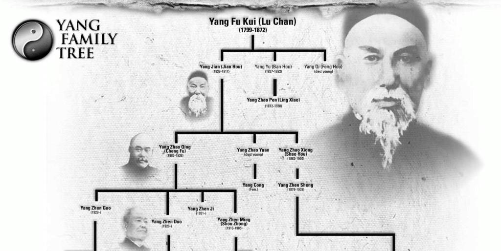 Style Tai Chi Drzewo-genealogiczne-rodziny-Yang Tai chi